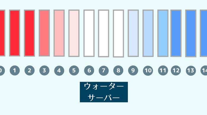 pH値について簡単に一覧表にしてみました!売れ筋のウォーターサーバーから飲めるミネラルウォーターは基本的にpH値6〜8程度です。