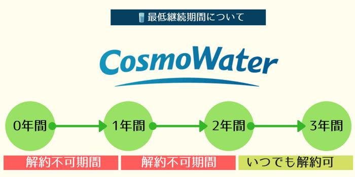 コスモウォーターの最低継続期間は2年間に事前に設定されています。