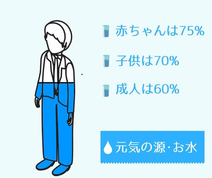 こまめな水分補給は必要不可欠だとお考えください。