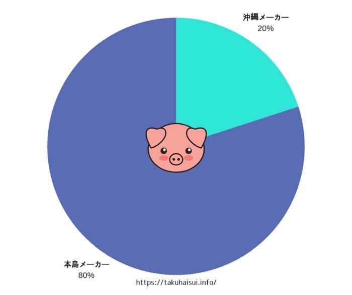 沖縄に本社を構えているメーカーよりも本島メーカーのウォーターサーバーを多くの利用者が愛用しているようです。