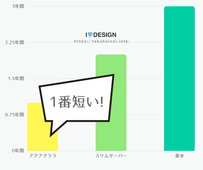 沖縄県対応ウォーターサーバーの最低契約年数を比較したグラフ