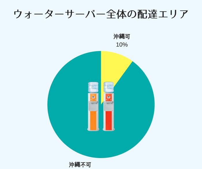 ウォーターサーバー全体でも沖縄県に配達してくれるサーバーマシーンは全体の10%程度です