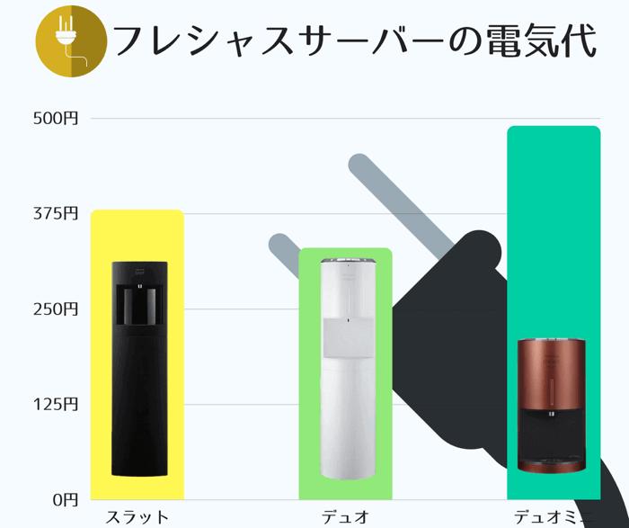 3種類の人気の高いフレシャスサーバーの月額電気代金を比較した表