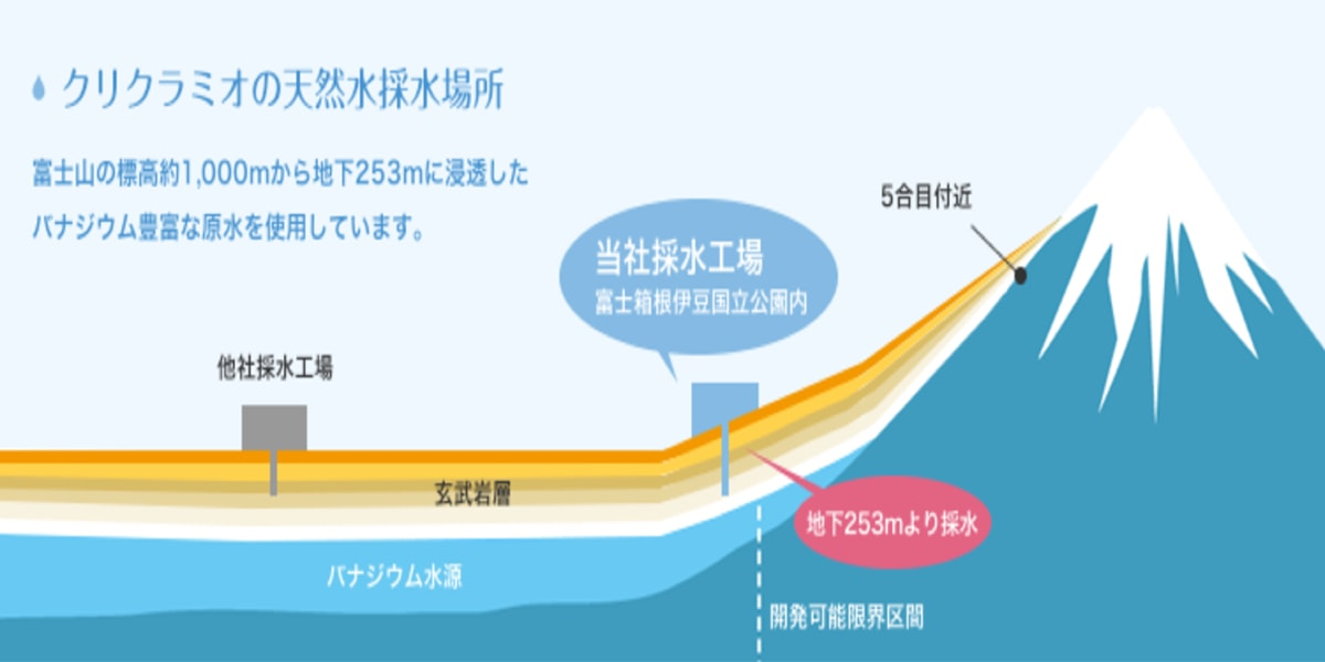 地下水には放射能の影響はほとんどない