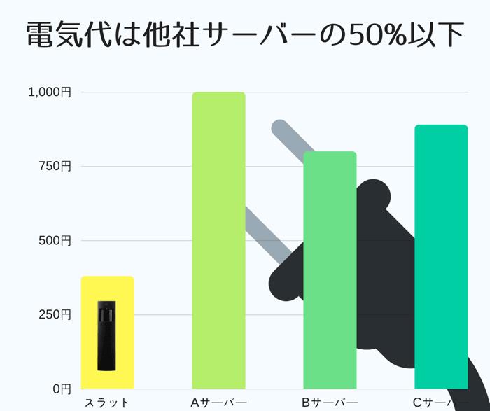 フレシャススラットと他社サーバーとの月額電気代金と比較した表