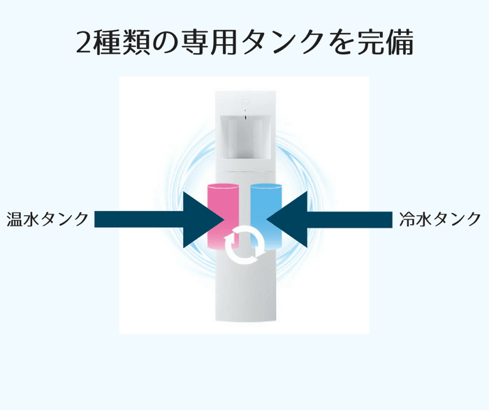 ウォーターサーバには冷水と温水の2種類のタンクがあります。