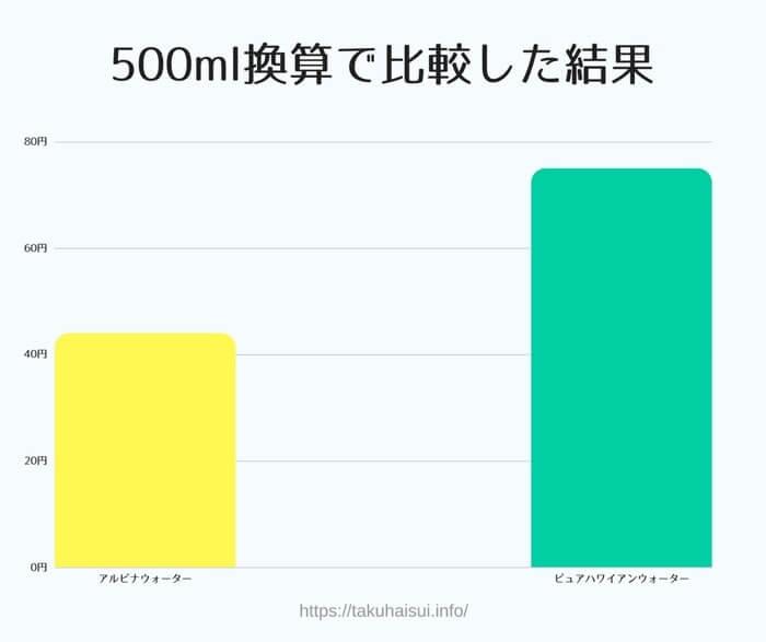 500ml換算でお水代金をアルピナウォーターとピュアハワイアンウォーターで比較した結果。