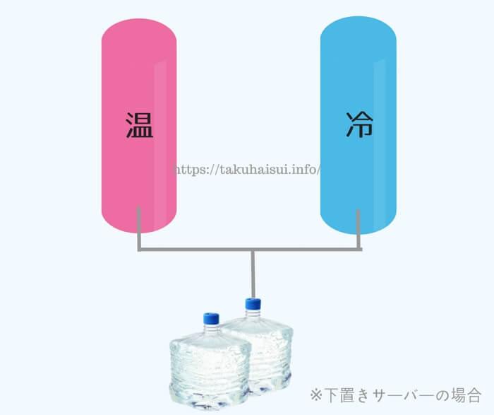 下置きサーバーの温水・冷水タンクの構造