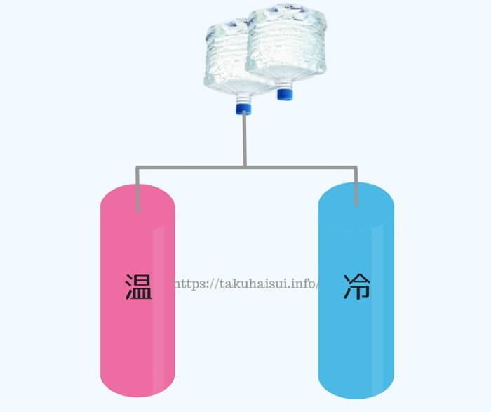 温水と冷水タンク