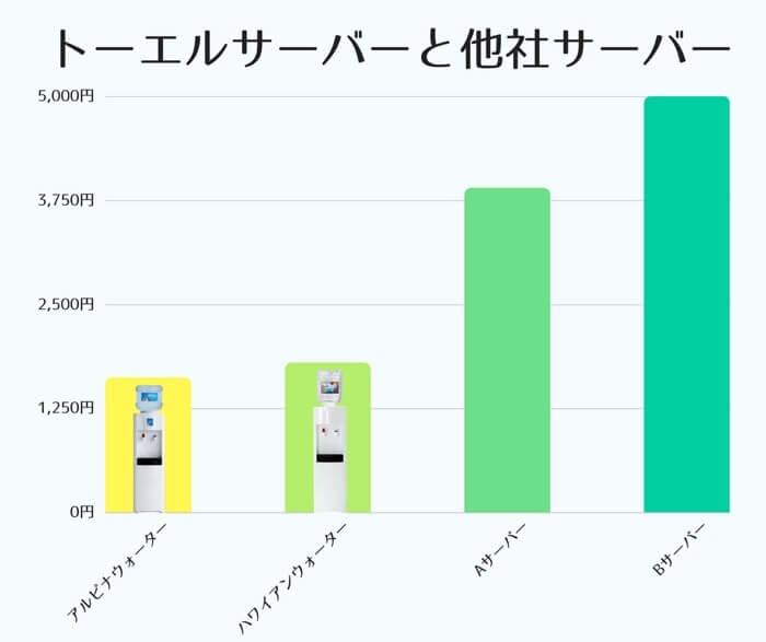 アルピナウォーター・ピュアハワイアンウォーターと平均的なウォーターサーバーの月額費用を簡易比較した表になります。