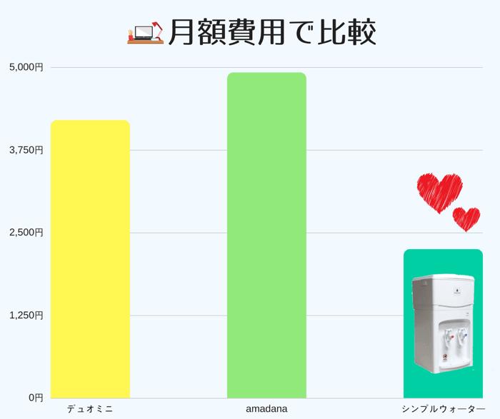 3種類の売れ筋卓上ウォーターサーバーの月額費用を比較した簡易的な表