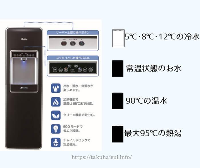 楽水ウォーターサーバーの細かい温度調節機能の詳細をご紹介しています。