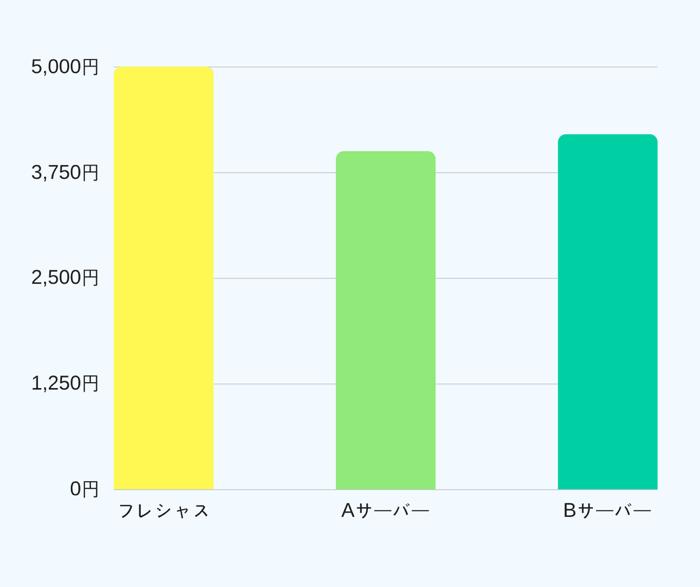 フレシャスサーバーは他のサーバーマシーンと月額費用を比較すると少々高い傾向がある。