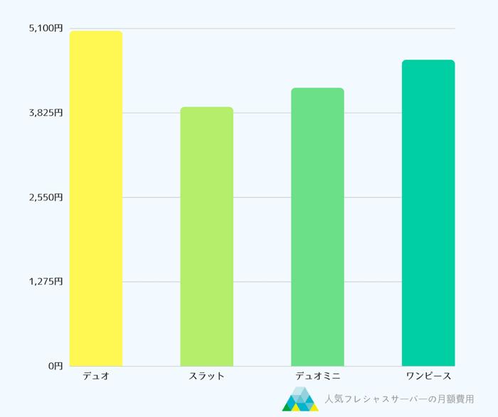人気の高い売れ筋フレシャスサーバーの月額費用