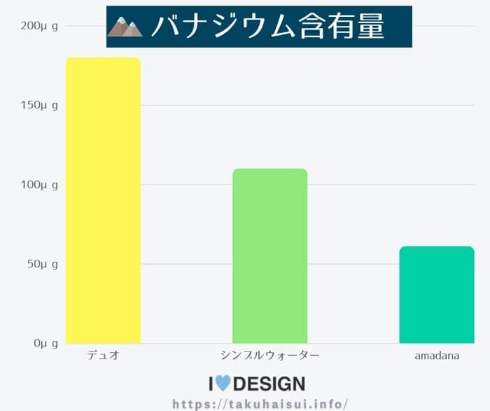 バナジウム含有量で売れ筋ウォーターサーバーを比較した簡易グラフ