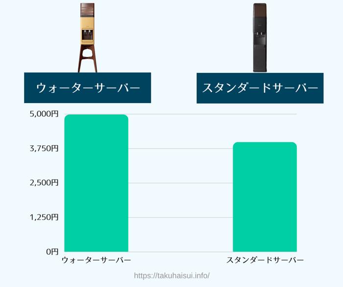 2種類のamadanaウォーターサーバーの詳しい料金比較画像