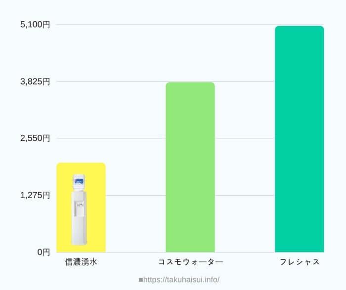 信濃湧水と他社売れ筋サーバーを月額費用で比較した結果