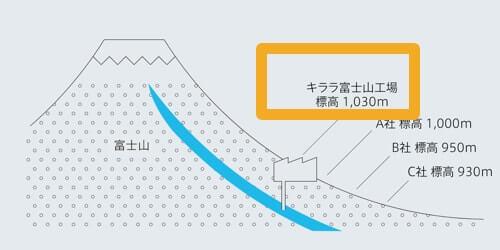 唯一の炭酸水が飲めるウォーターサーバーは富士山1,000mから採水した天然水を利用しています。