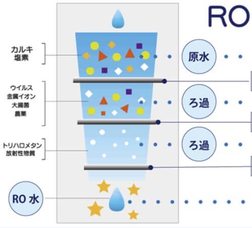 アクアマジックで飲めるRO水についてご紹介します!