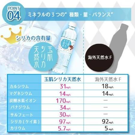 玉肌シリカ天然水の配合成分について詳しく紹介しています!