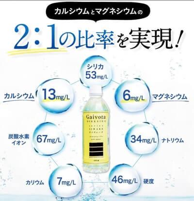 ガイヴォーは非常にバランスの良いミネラル成分が特徴のシリカ水です。