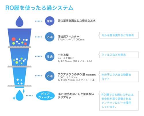 純水の製造手順