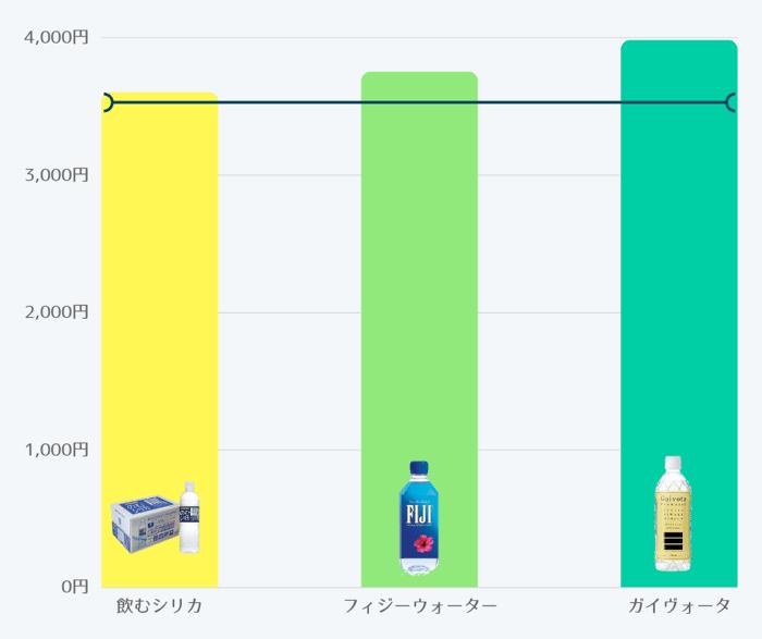 3種類のおすすめシリカ水を値段で比較した結果を表した簡易表