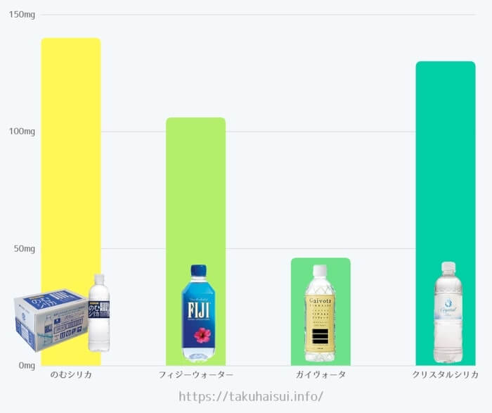 評判の高い売れ筋シリカ水の硬度