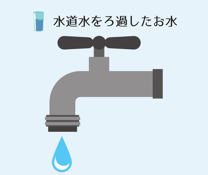 Ro水と呼ばれるお水は、基本的に水道水をろ過したお水のことを指しています。