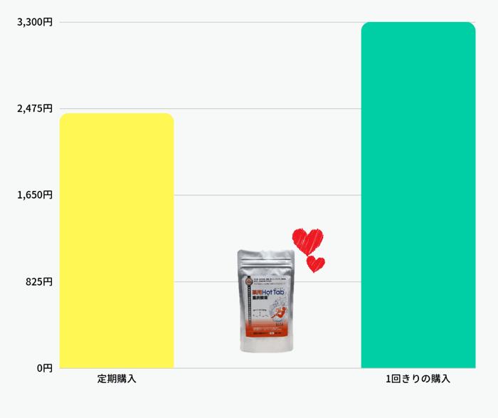 1番人気の炭酸風呂入浴剤・薬用ホットタブの定期購入と1回きりの値段