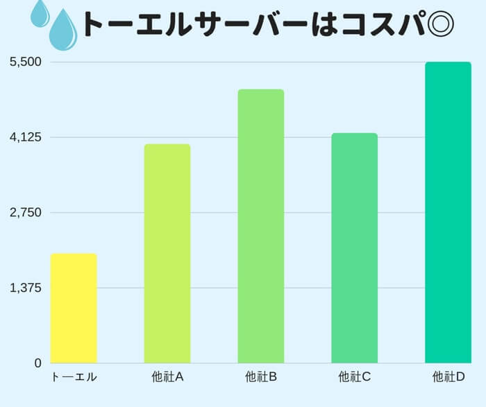 株式会社TOKAIが展開しているウォーターサーバーは業界でも屈指の値段の安さを誇る人気ウォーターサーバーマシーンです。
