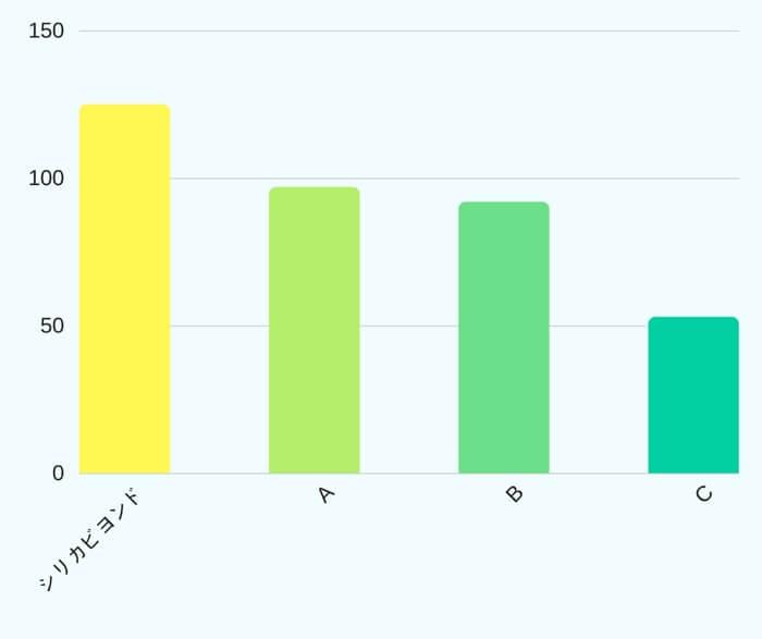 評判のシリカウォーターと比較しても圧倒的にシリカビヨンドのシリカ含有量が勝っていることが表にするとすぐに分かりますよね!