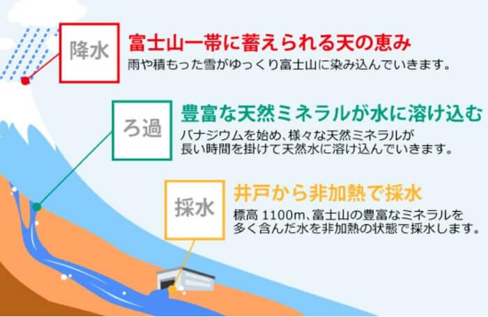 シンプルウォーターで飲めるお水は富士山近郊から採水されたバナジウム天然水です