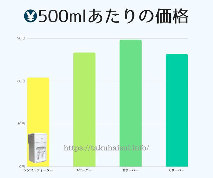 シンプルウォーターの500ml換算価格!62,5円で上質な天然水が飲めるんです