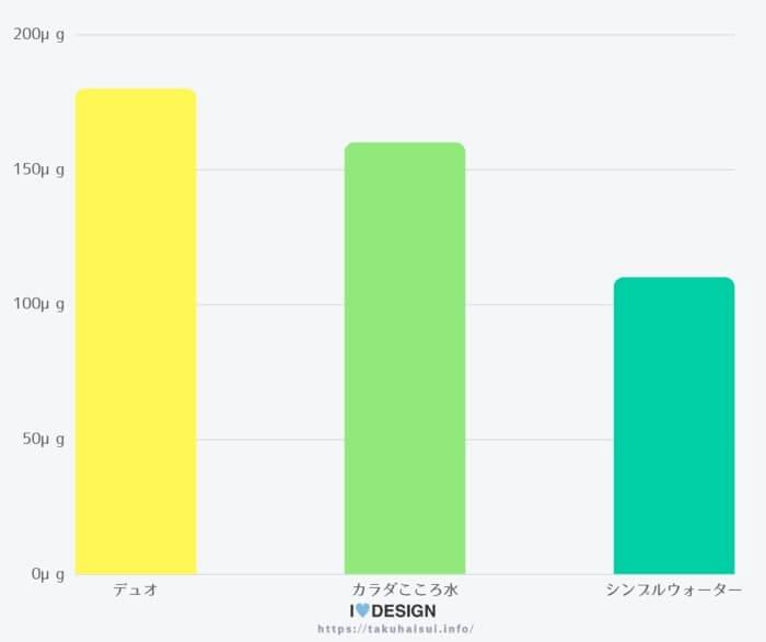 人気バナジウム水の含有量で比較
