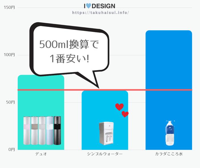 評判の人気バナジウム水の500ml換算した価格グラフ