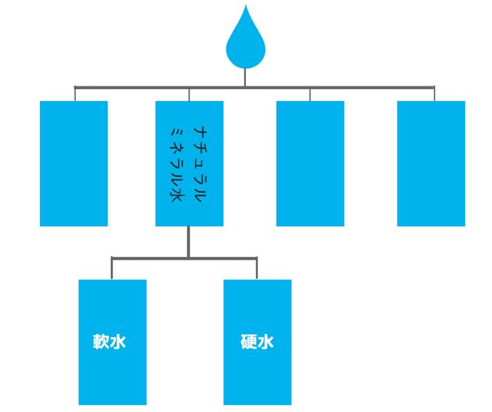 ナチュラルミネラルウォーターの下には大きく分類すると軟水と硬水に分かれます。