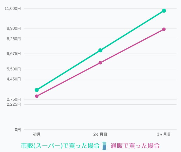 市販(スーパー)でお水を購入した場合と、通信販売を利用して購入した場合の値段を比較した結果の簡易的な表