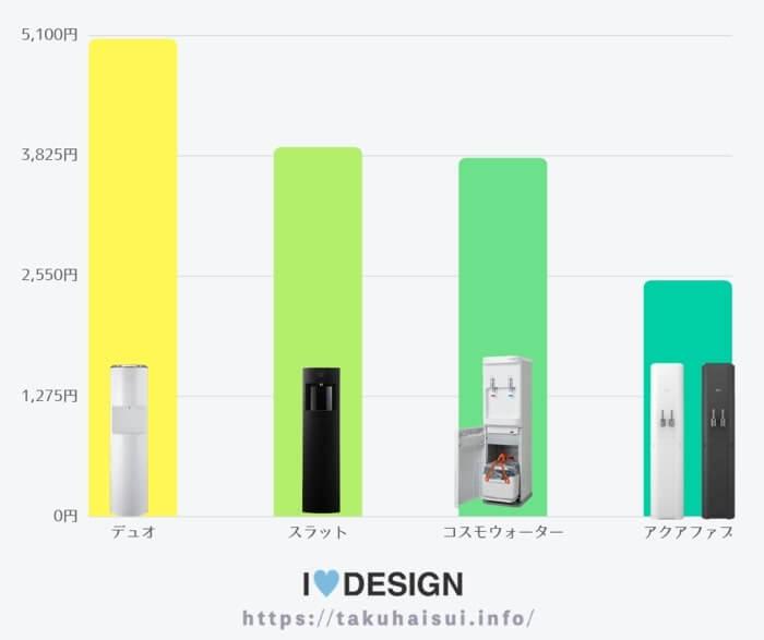グッドデザイン賞受賞ウォーターサーバーの月額料金比較表