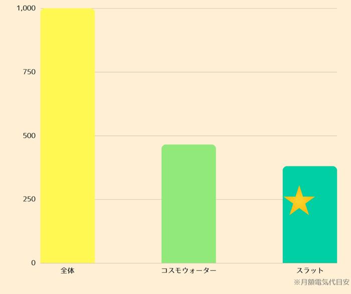 コスモウォーターとフレシャスから販売中のスラットで毎月必要な電気代金を比較した結果を詳しくご紹介しています。
