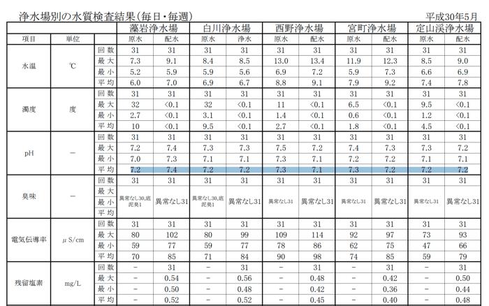 札幌市の水質調査結果