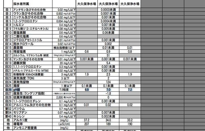 埼玉の水道水ph値