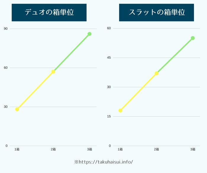 デュオとスラットの箱単位の注文本数と利用人数での価格の違いについて
