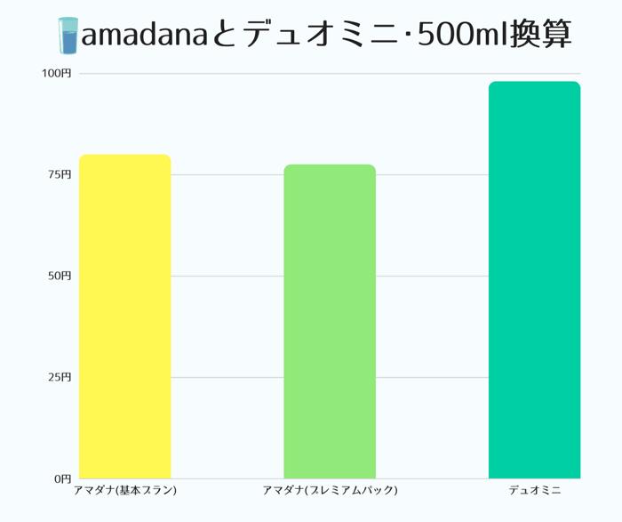 卓上ウォーターサーバーとして人気のアマダナとデュオミニの500ml換算の天然水代金で比較した結果