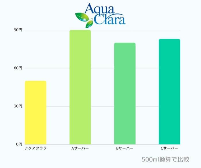 500ml換算でアクアクララ水とミネラル成分を含んだ天然水を比較した結果を簡単な表にしてご紹介しています。