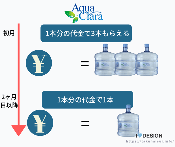 アクアクララのボトルキャンペーン