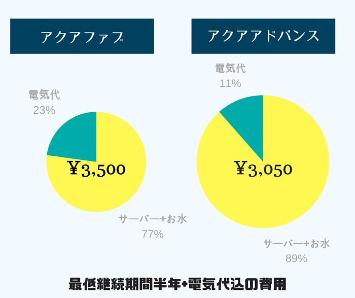 アクアファブとアクアアドバンスの総合的な月額費用を比較した結果を簡単に表にしてご紹介しています。
