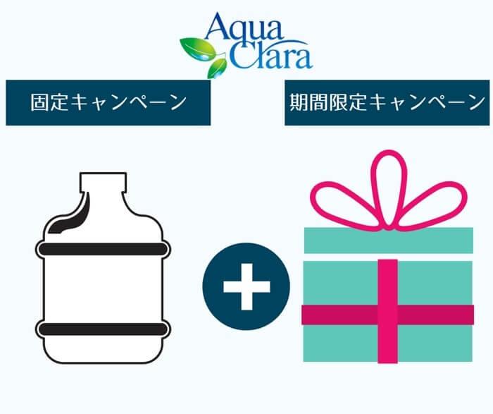 アクアクララは毎月固定のキャンペーンと期間限定のキャンペーンを組み合わせた内容になります。
