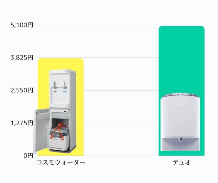 月額費用で比較すると、デュオよりもコスモウォーターサーバーのほうが1,000円以上安く利用可能です