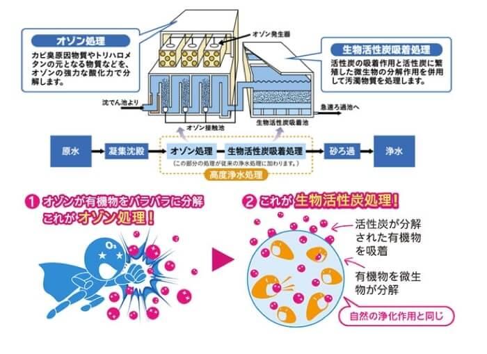 東京都の高度浄水処理システムについて